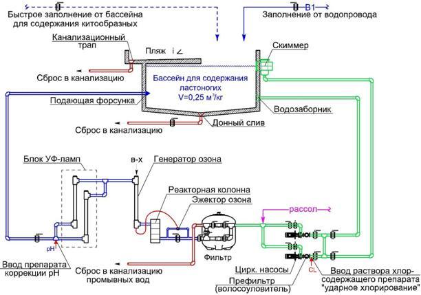 Схема водного хозяйства