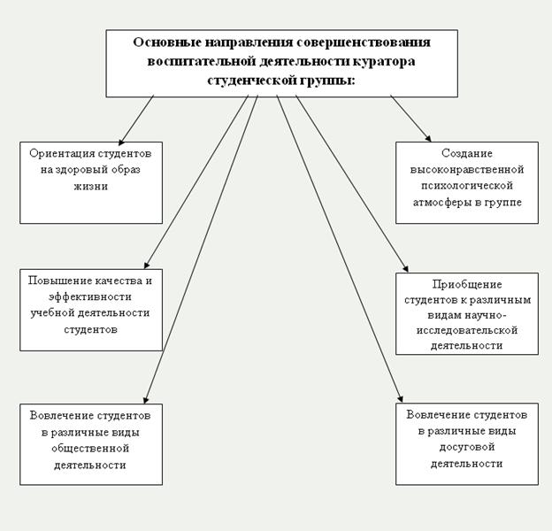 Рис.1 - Схема основных