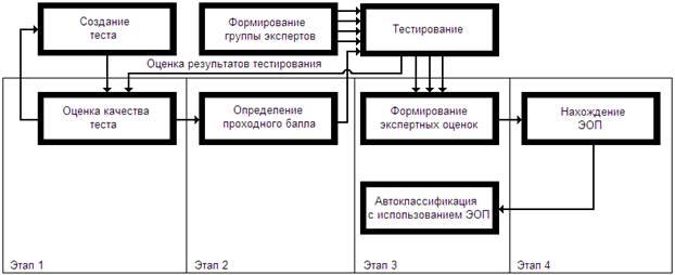 Обобщенная схема работы