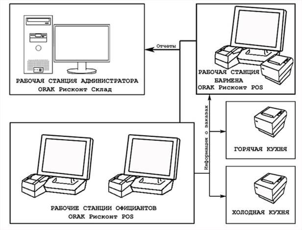 Ближайшее внешнее окружение составляют...  Рис. 2. - Схема автоматизации внесения заказов и счетов.