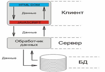 Схема веб-сайта сети