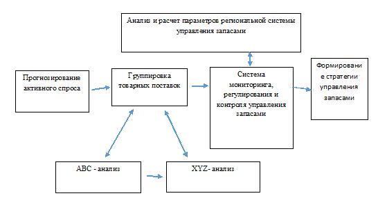 стратегии управления запасами в логистике