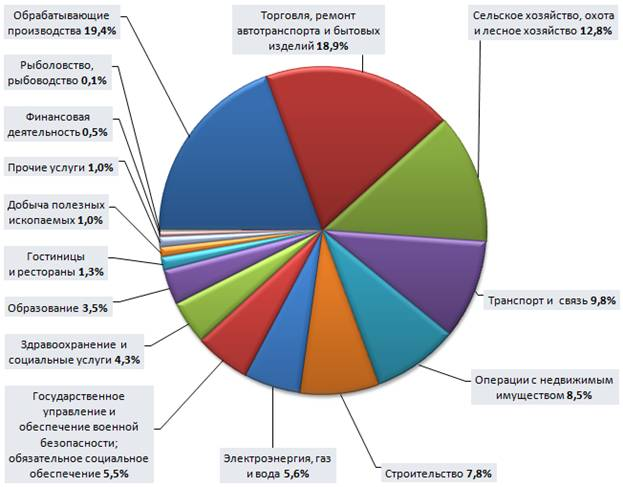 Сфера услуг в россии особенности развития