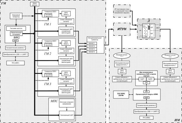Структурная схема аппаратной