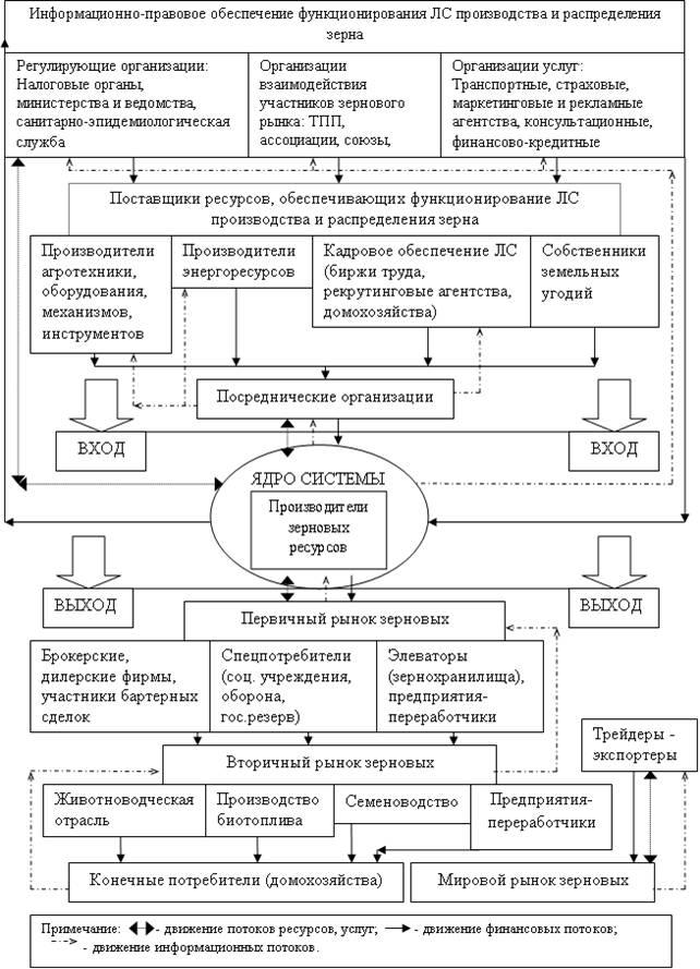 Схема вектора движения потоков