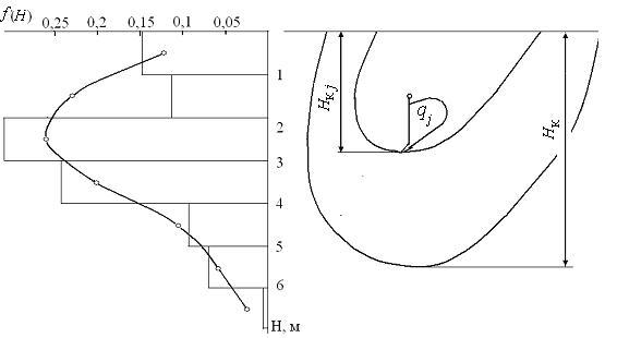 Схема к определению параметров