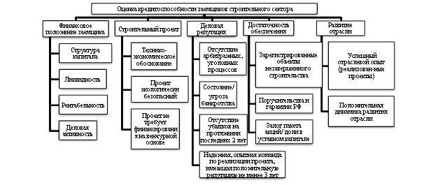 Схема 1 – Система показателей