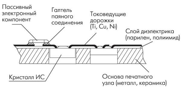 Схема внутреннего монтажа