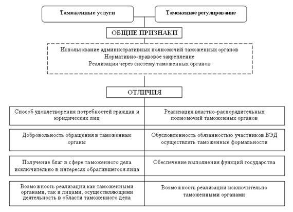 Взаимодействие таможенными органами с государственными органами