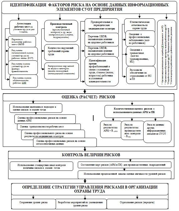 Рис. 2 Модель управления