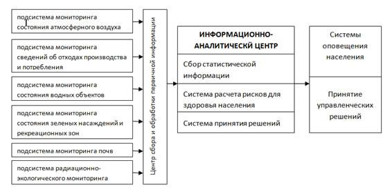 Рисунок 2 - Схема основных