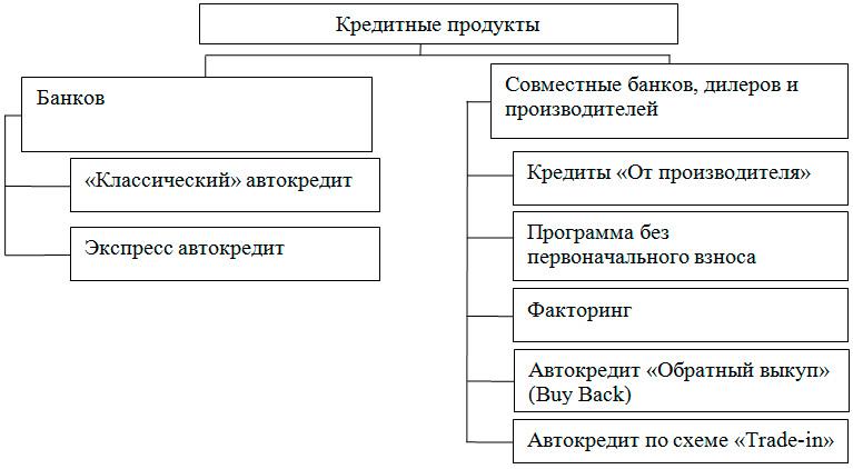 Рис. 2 - Схема кредитных