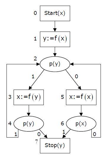 Схема программы