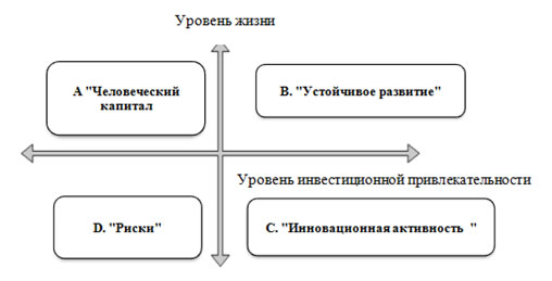 Рассчитывается интегральный показатель,который используется для оценки конкурентоспособности анализируемой продукции